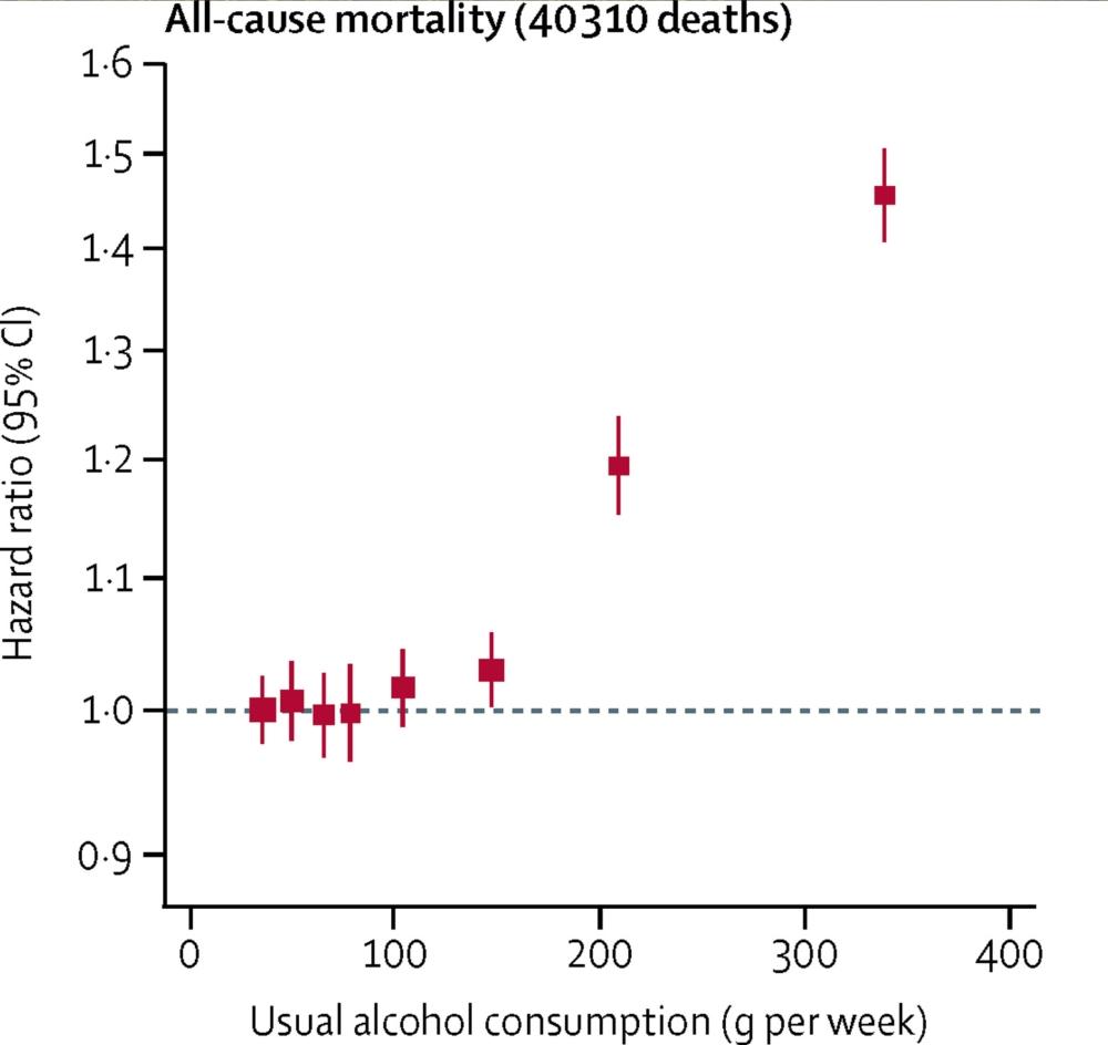 lien consommation d'alcool et mortalité