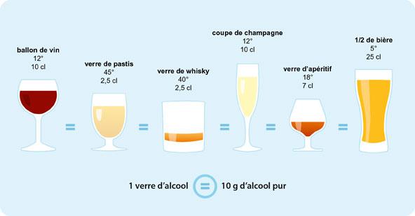 quantité d'alcool par dose de bar